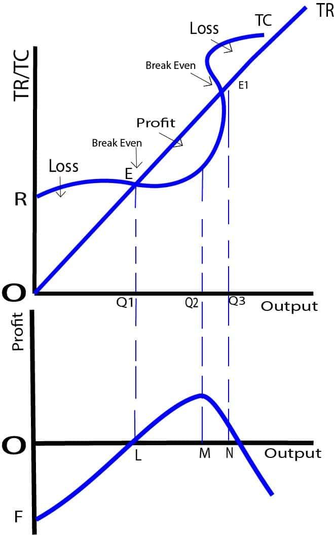Total Revenue and Total Cost Approach