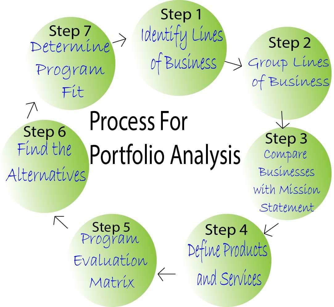 Process For Portfolio Analysis in Strategic Management