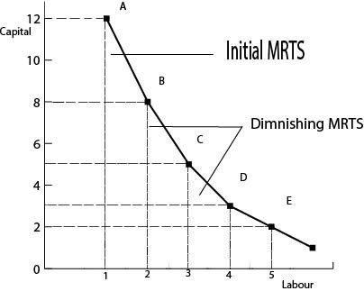 Diminishing MRTS In Economics