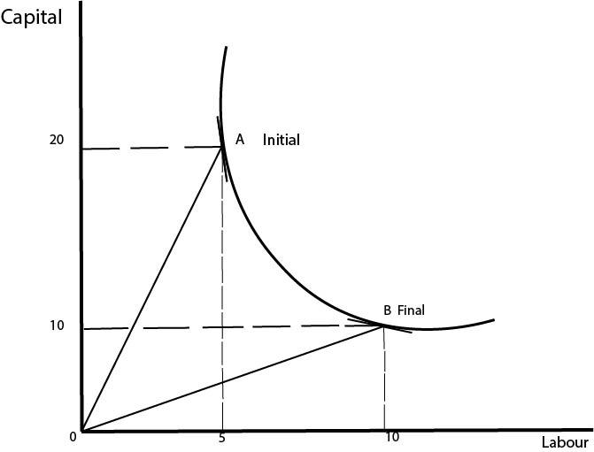 Elasticity Of Substitution