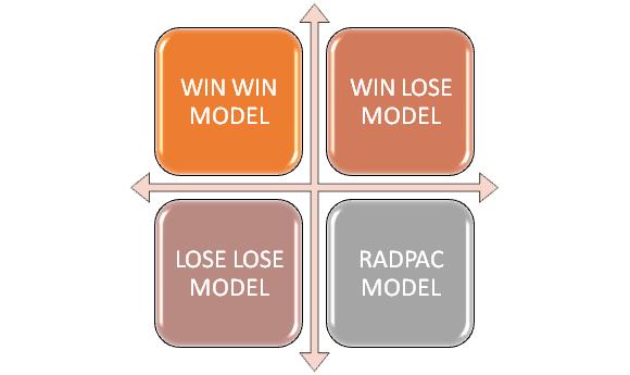 Models Of Negotiation