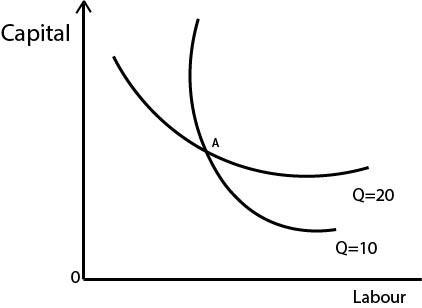 Properties of Isoquants
