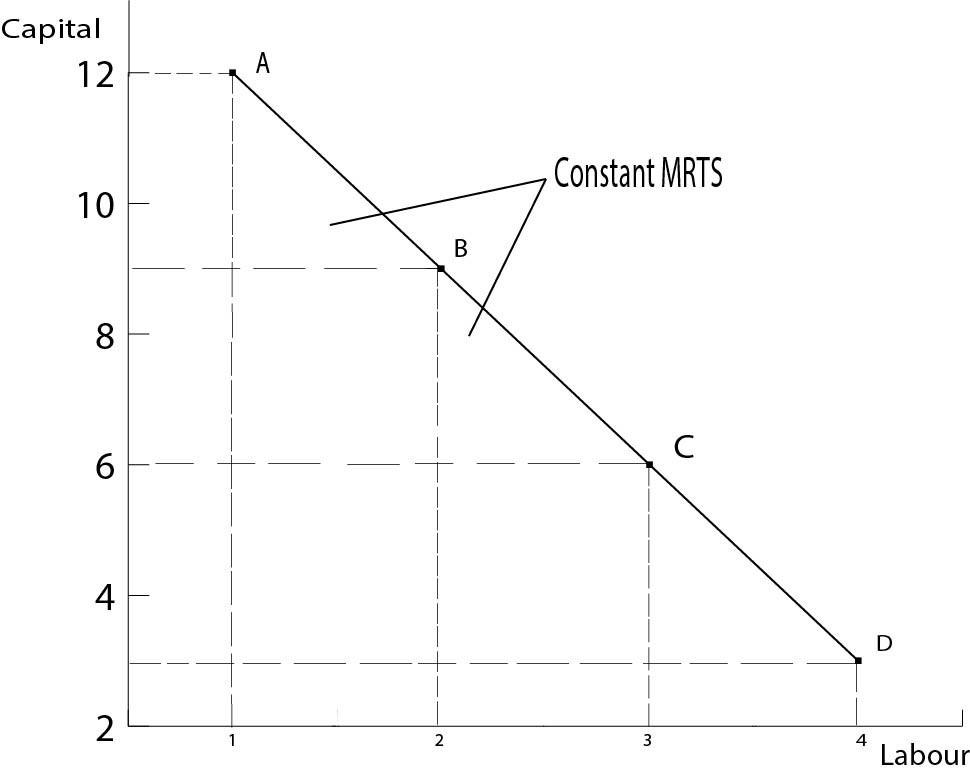 Substitute Inputs MRTS