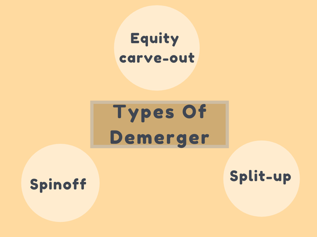 Types Of Demerger