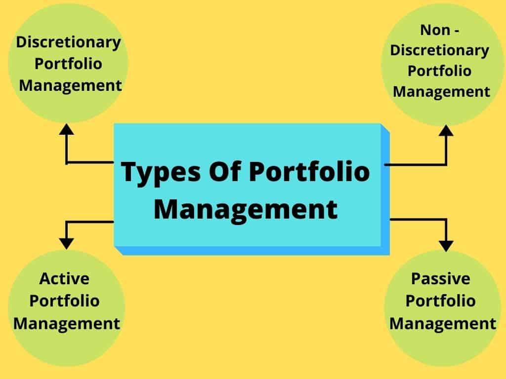 Types Of Portfolio Management