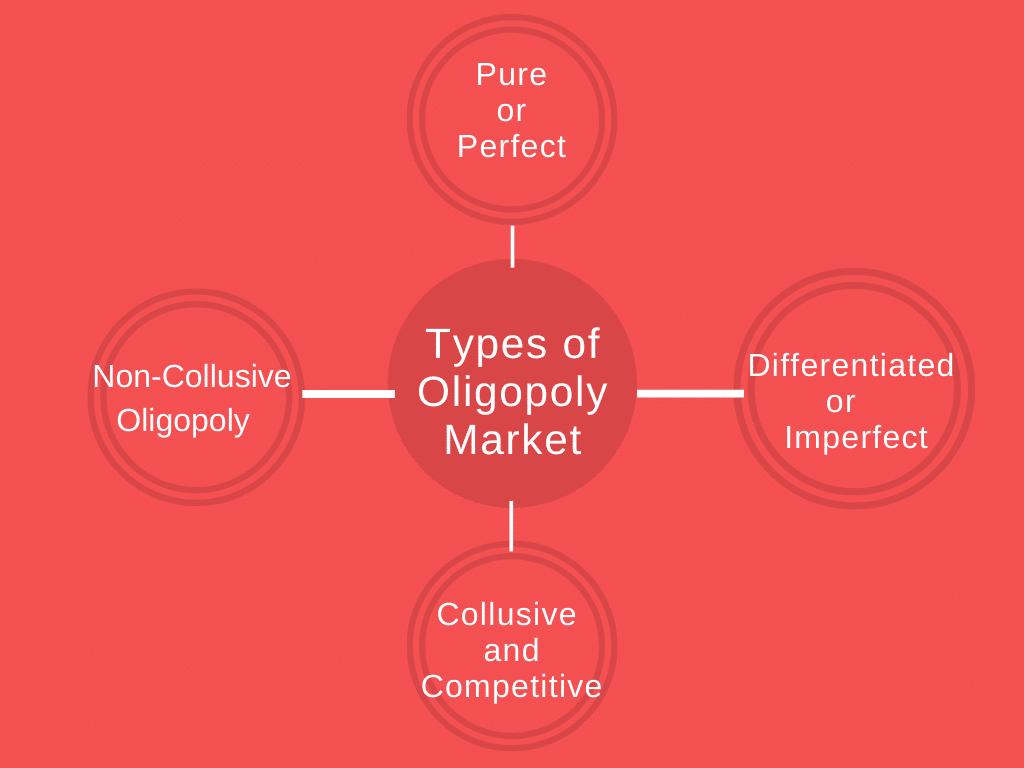 Types of Oligopoly Market