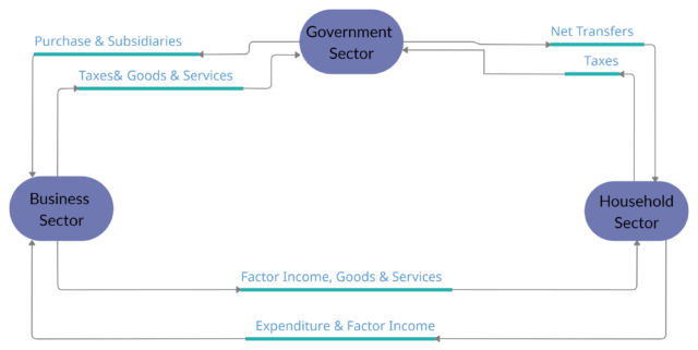 Circular Flow Of Income And Expenditure In Three Sector Model