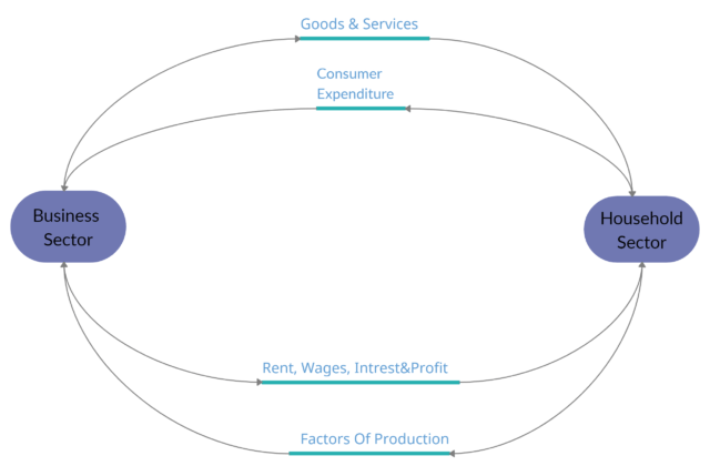 Circular Flow Of Income And Expenditure In Two Sector Model