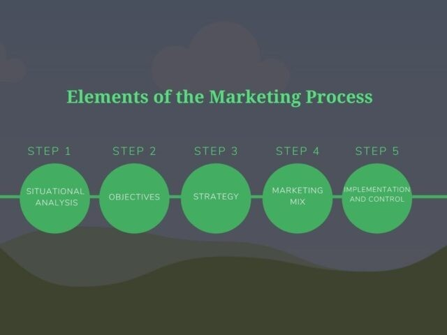 Elements of the Marketing Process