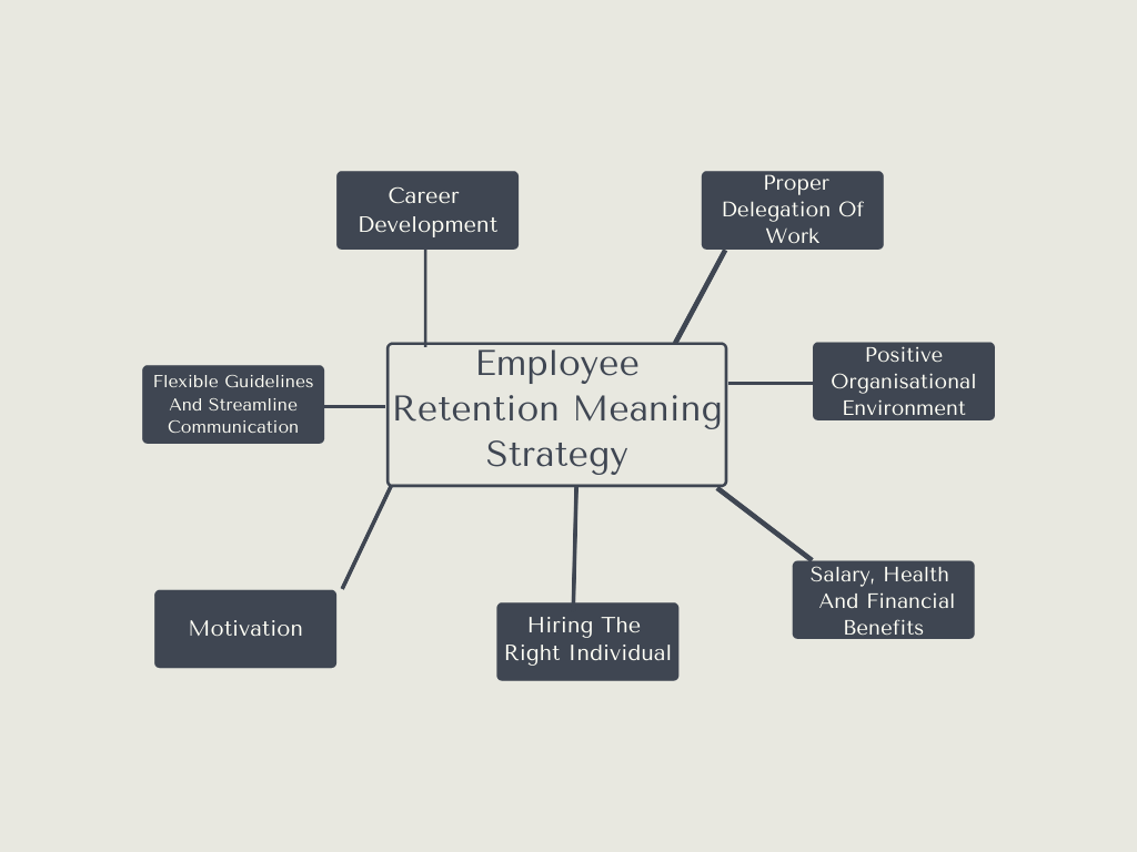 Employee Retention Meaning Strategy