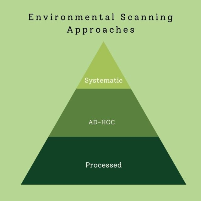Environmental Scanning Approaches