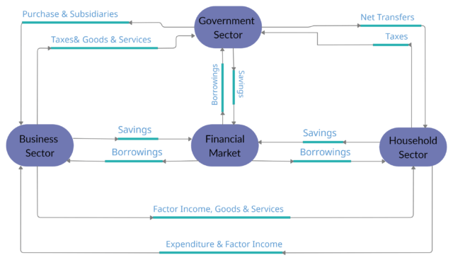 Financial Market In Circular Flow Of Income In Three Sector Economy