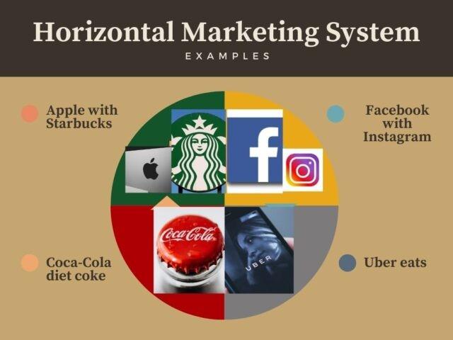 Horizontal Marketing System Examples