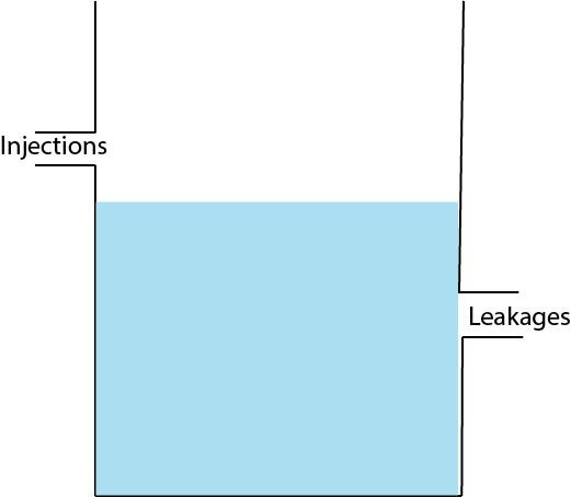Leakages And Injections