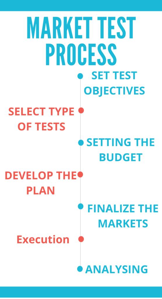 Market Test Process