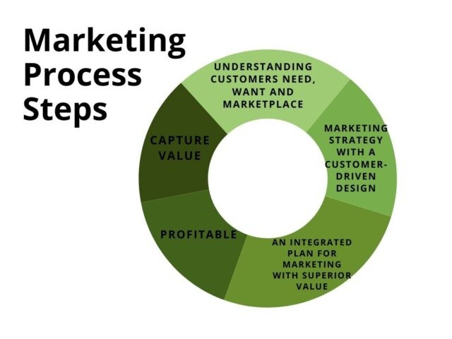 Marketing Process Steps