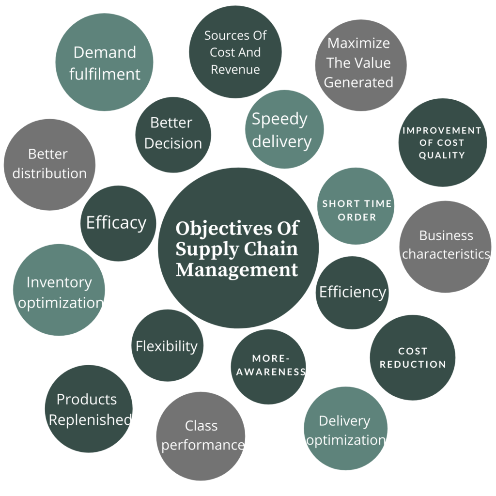 Objectives of Supply Chain Management