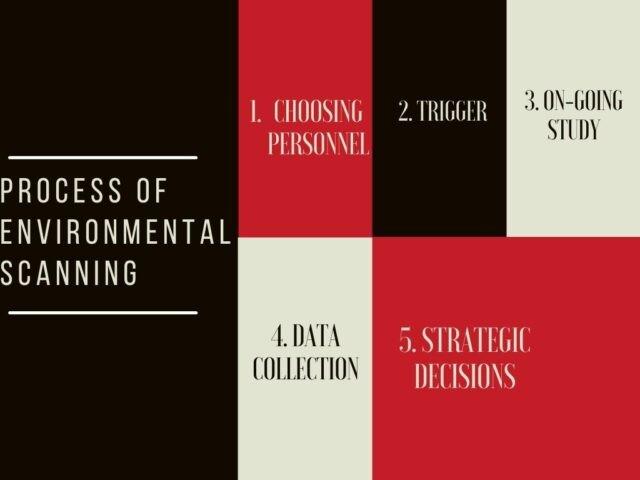 Process Of Environmental Scanning