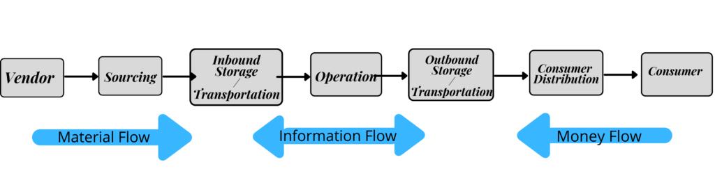 Types Of Flow