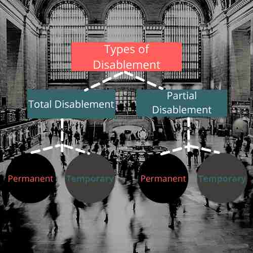Types of Disablement in Workmen Compensation Act