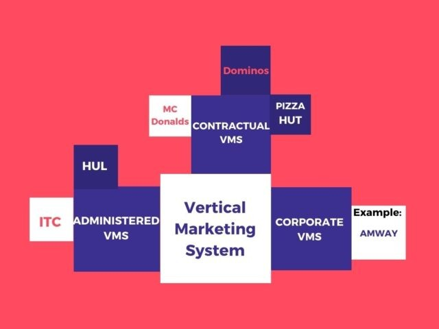 Types of VMS with examples