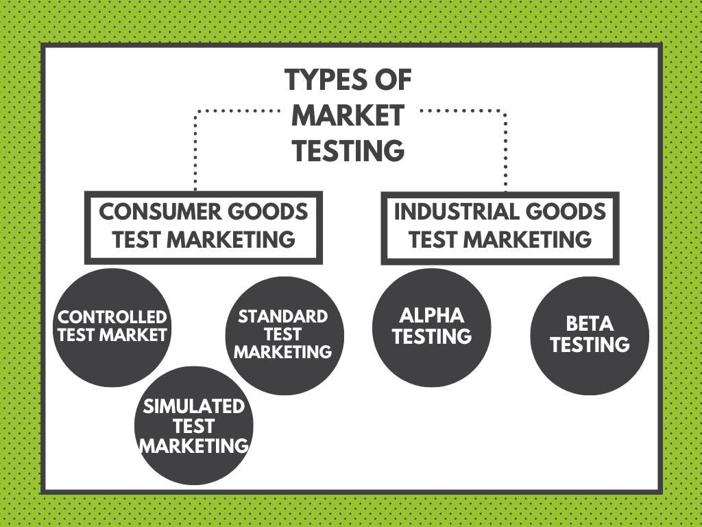 Types of market testing