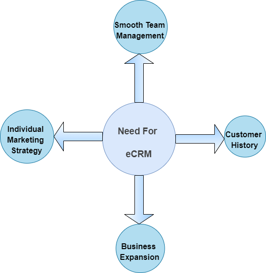 Need For eCommerce Customer Relationship Management