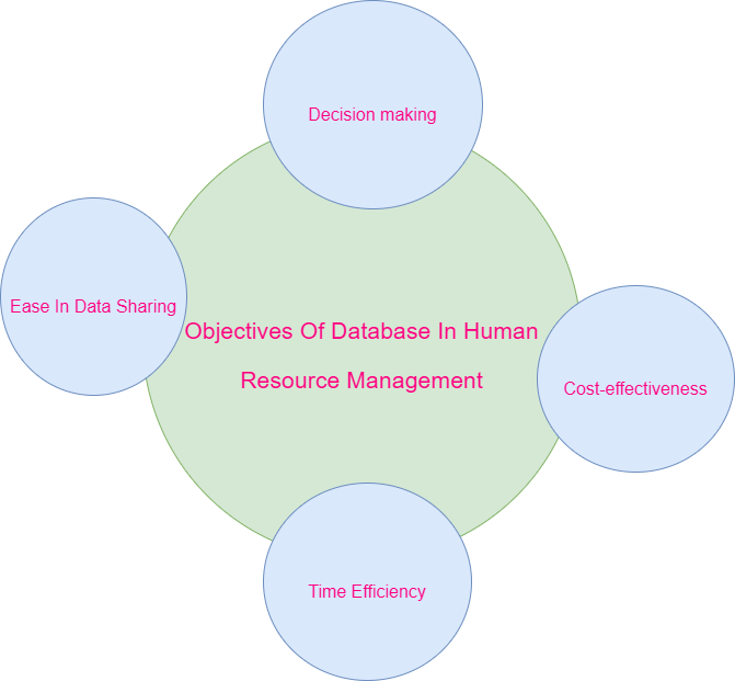 Objectives Of Database In Human Resource Management