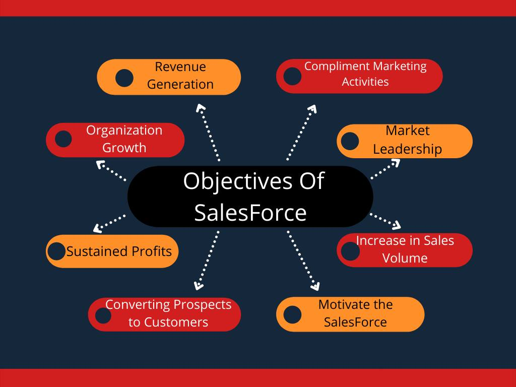 Objectives Of Sales Force