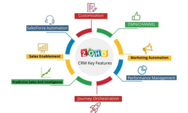 ZOHO CRM Key Features