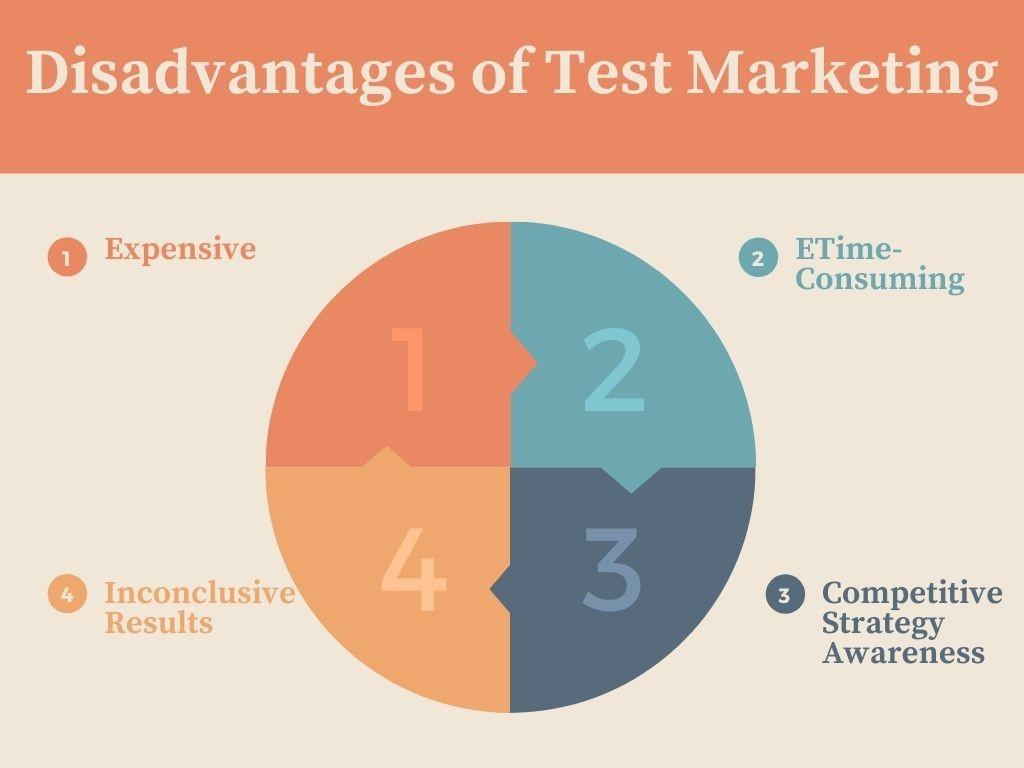 Disadvantages of Test Marketing