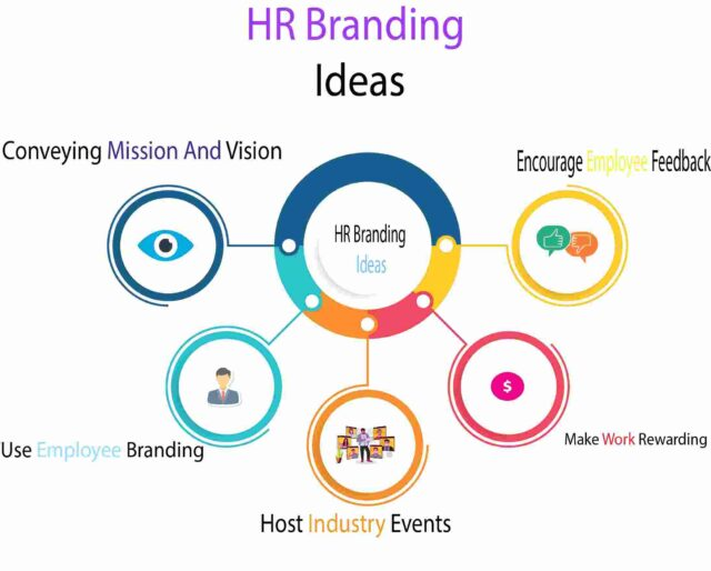 HR Branding Ideas