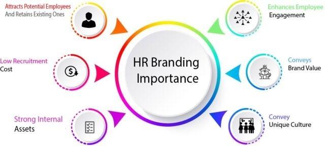 HR Branding Importance