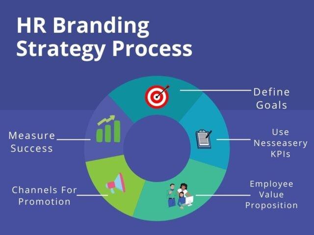 HR Branding Strategy Process