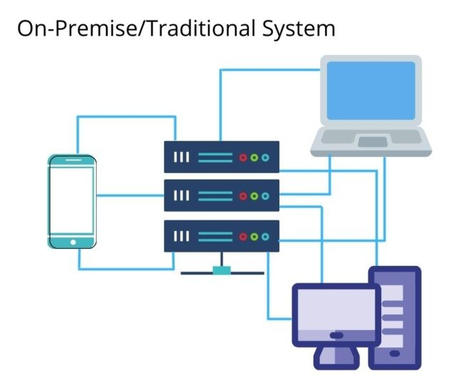 On-Premise/Traditional-System