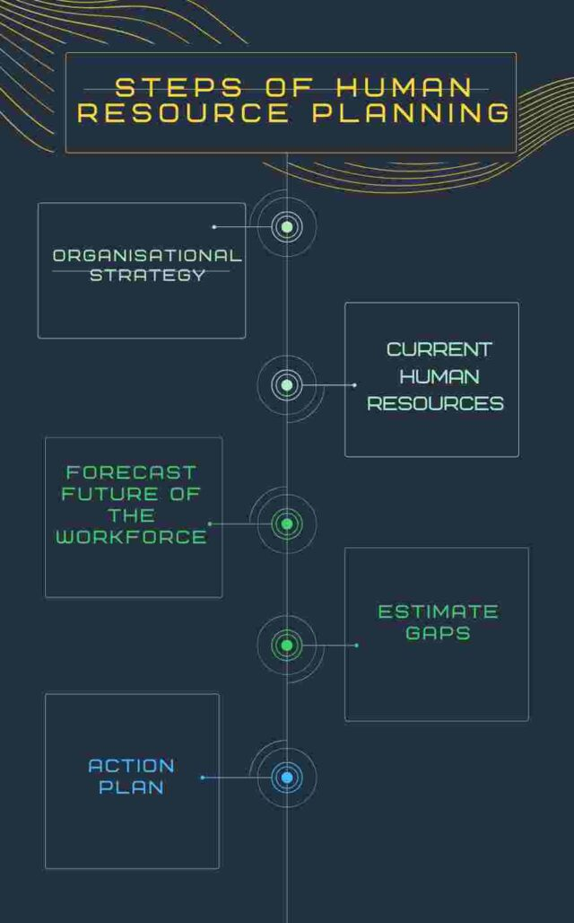 Steps of Human Resource Planning