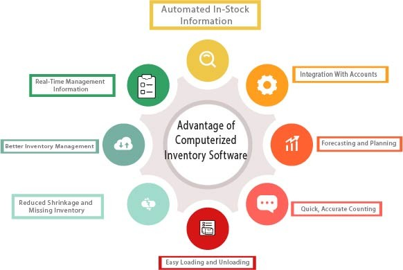Advantage of Computerized Inventory Software