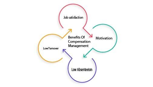 Benefits Of Compensation Management