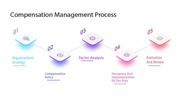Compensation Management Process