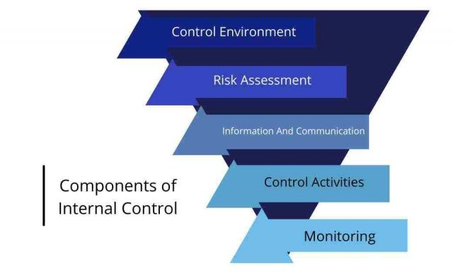 Component of Internal control