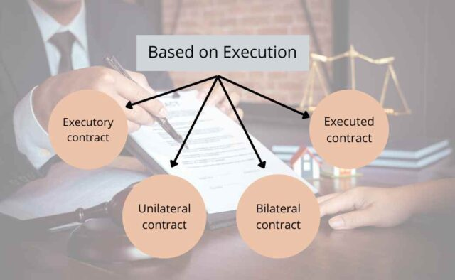Contracts Based on ExecutionContracts Based on Execution