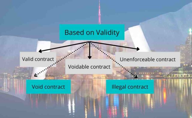 Contracts Based on Validity