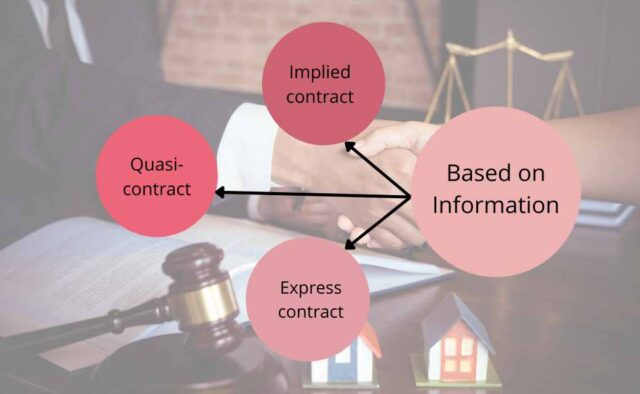 Contracts Based on information