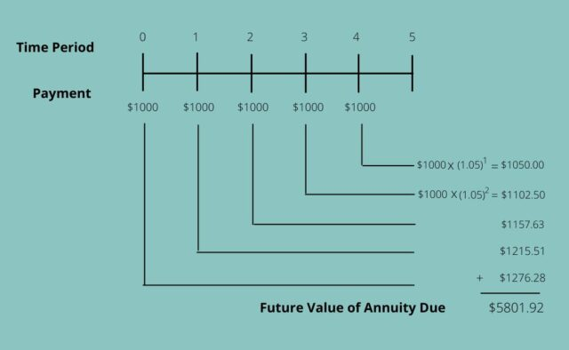Future Value of Annuity Due