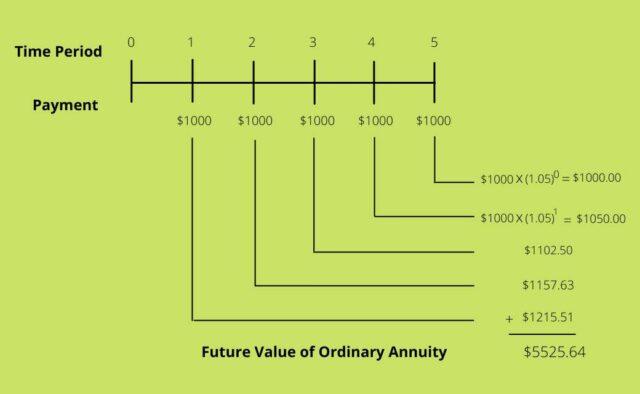 Future Value of Ordinary Annuity