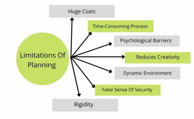 Limitations Of Planning