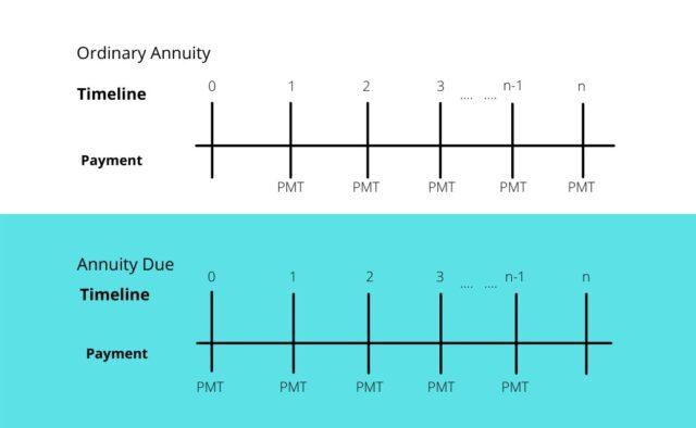 Ordinary Annuity & Annuity Due