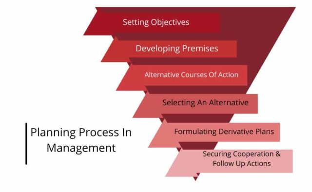Planning Process In Management