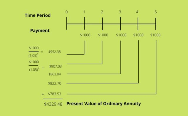 Present Value of Ordinary Annuity