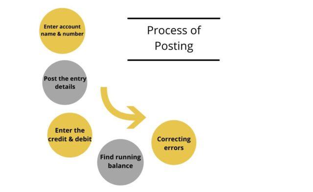 Process of Posting